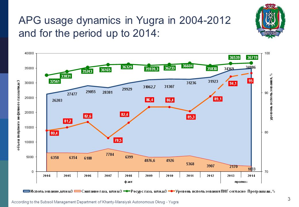 APG usage dynamics in Yugra in 2004-2012 and for the period up to 2014: 3 According to the Subsoil Management Department of Khanty-Mansiysk Autonomous Okrug - Yugra