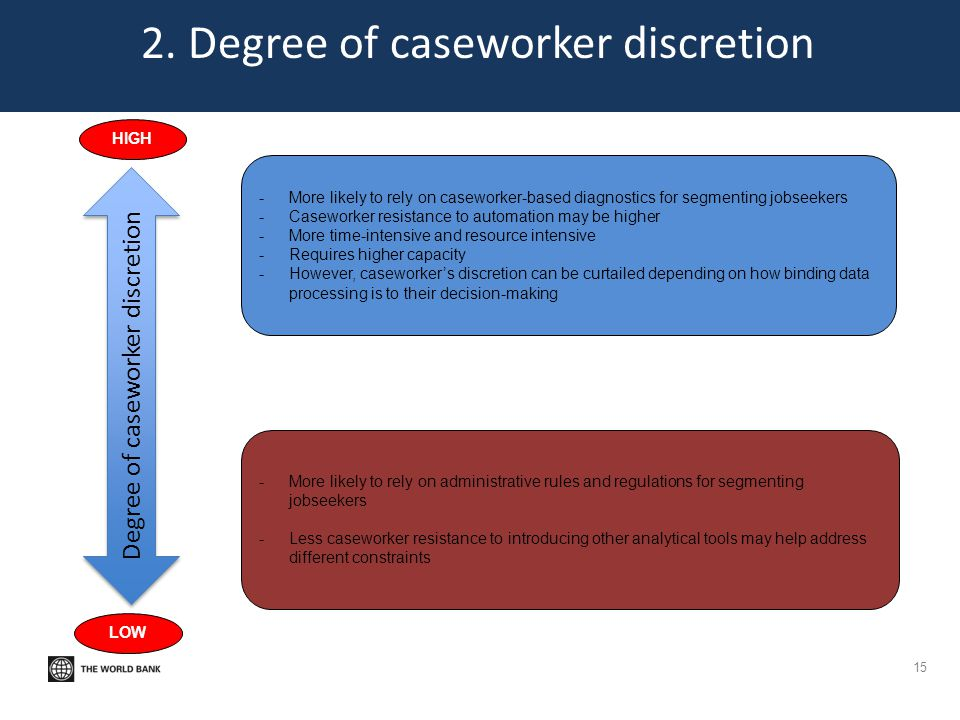 2. Degree of caseworker discretion 15 Degree of caseworker discretion LOW HIGH -More likely to rely on administrative rules and regulations for segmen