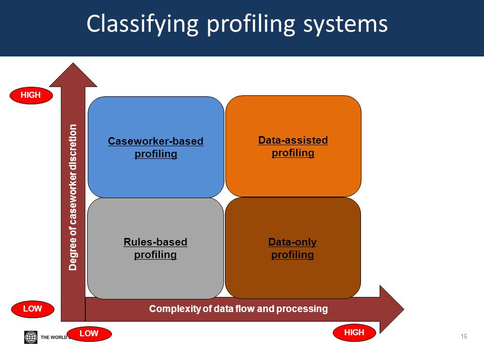 Classifying profiling systems 16 Degree of caseworker discretion Complexity of data flow and processing Rules-based profiling Data-only profiling Case