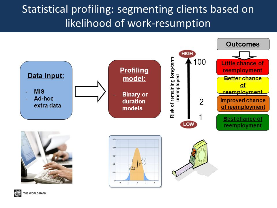 1 2 100 Statistical profiling: segmenting clients based on likelihood of work-resumption work-resumption Data input: -MIS -Ad-hoc extra data Profiling