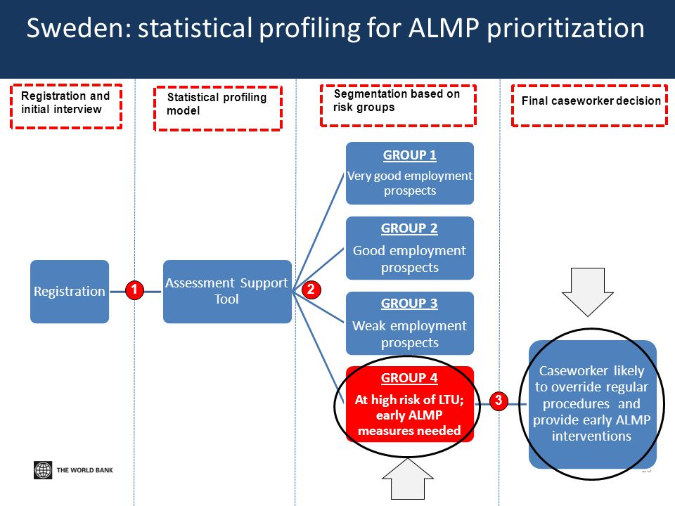 Sweden: statistical profiling for ALMP prioritization 23 Registration Assessment Support Tool GROUP 1 Very good employment prospects GROUP 2 Good empl