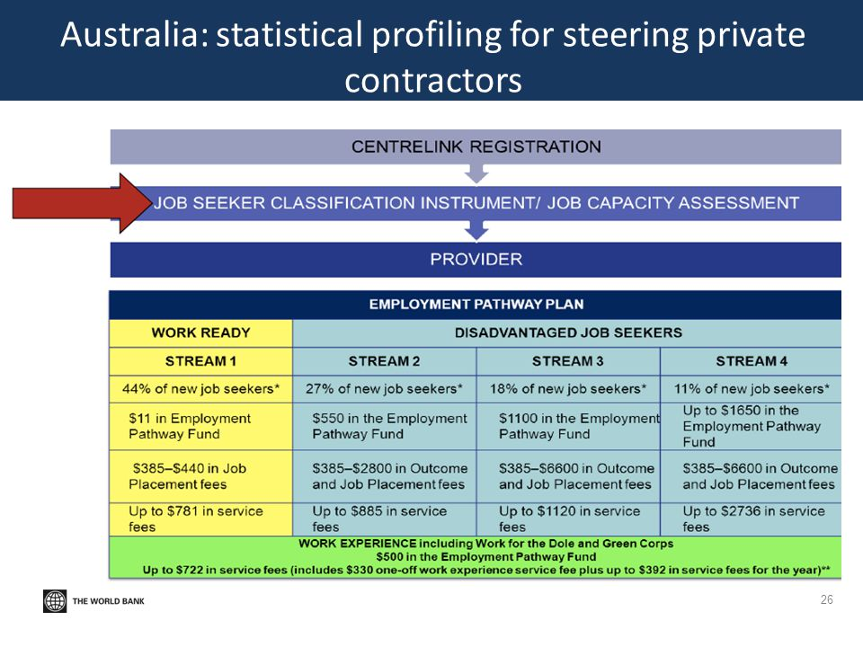 Australia: statistical profiling for steering private contractors 26