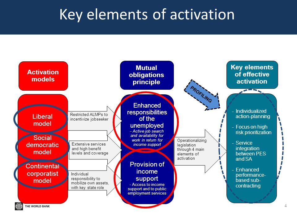 Key elements of activation 4 Activation models Liberal model Social democratic model Continental corporatist model Mutual obligations principle Enhanc