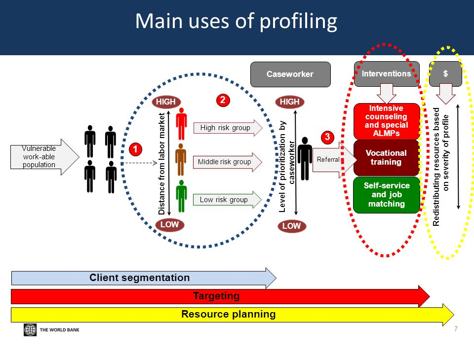 Profiling systems in OECD 18
