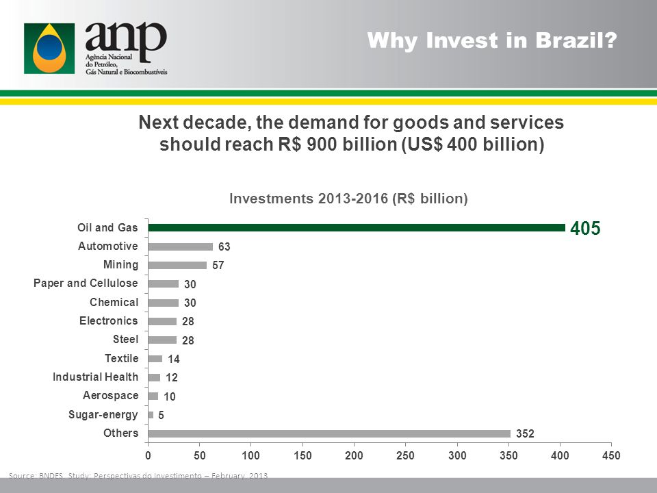 Why Invest in Brazil? Source: BNDES. Study: Perspectivas do Investimento – February, 2013 Investments 2013-2016 (R$ billion) Next decade, the demand f