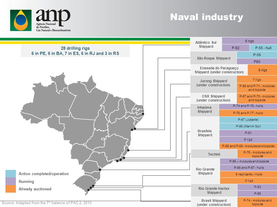 Source: Adapted from the 7 th balance of PAC 2, 2013 28 drilling rigs 6 in PE, 6 in BA, 7 in ES, 6 in RJ and 3 in RS Action completed/operation Running Already auctioned Naval industry Brasfels Shipyard P-57 (Jubarte) P-56 (Marlim Sul) P-61 6 rigs P-66 and P-69 - modules and topside Inhaúma Shipyard P-74 and P-75 - hulls P-76 and P-77 - hulls OSX Shipyard (under construction) P-67 and P-70 - modules and topside Jurong Shipyard (under construction ) 7 rigs P-68 and P-71 - modules and topside Atlântico Sul Shipyard 6 rigs P-62P-55 - hull São Roque Shipyard P-59 P60 Enseada do Paraguaçu Shipyard (under construction ) 6 rigs Techint P-76 - modules and topside Rio Grande Shipyard P-55 – modules and topside P-66 and P-67 - hulls 6 replicants – hulls 3 rigs Rio Grande Harbor Shipyard P-63 P-58 Brasil Shipyard (under construction) P-74 - modules and topside