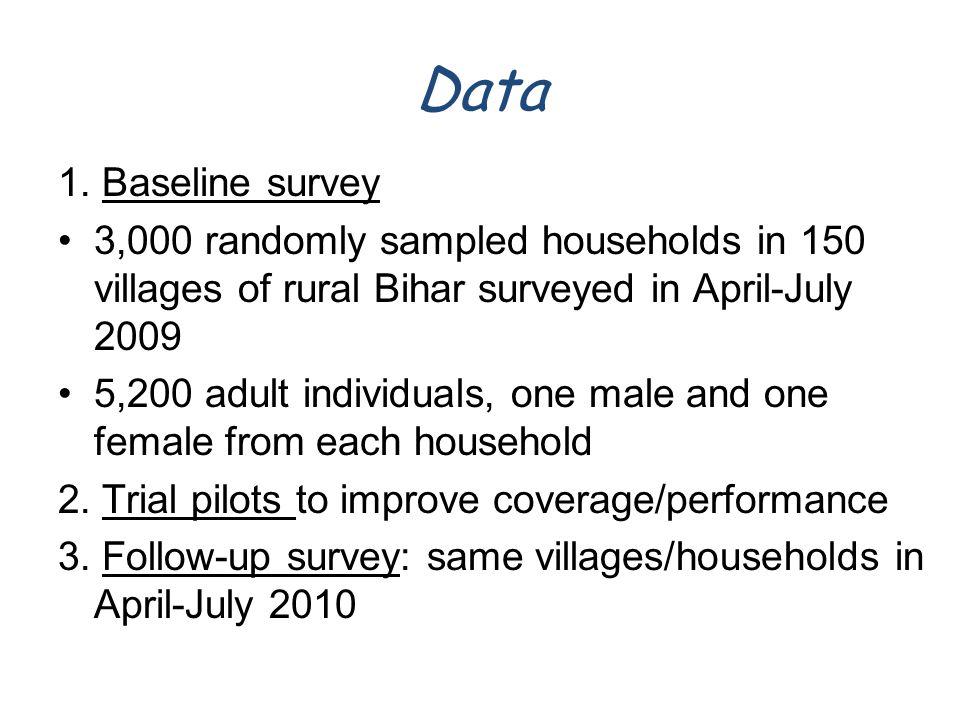 Data 1.