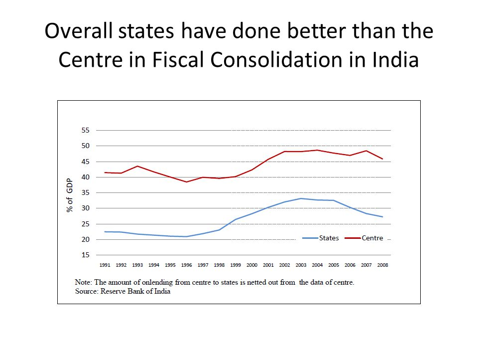 Overall states have done better than the Centre in Fiscal Consolidation in India