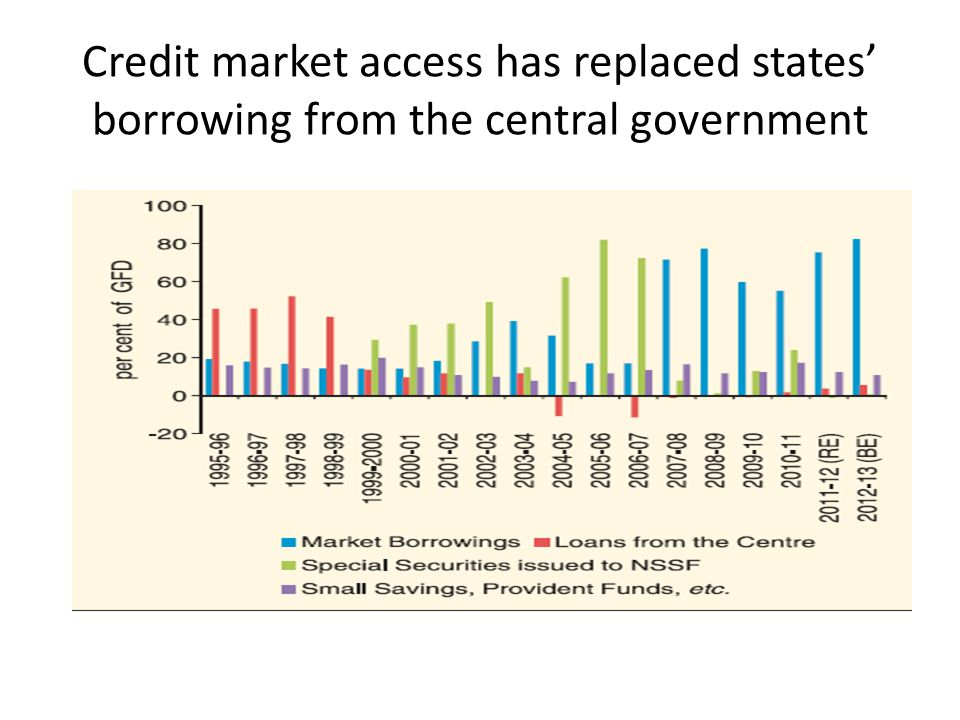 Credit market access has replaced states' borrowing from the central government