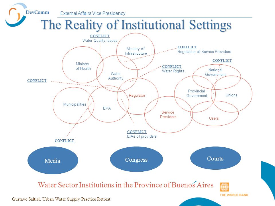 External Affairs Vice Presidency The Reality of Institutional Settings The Reality of Institutional Settings Ministry of Infrastructure CONFLICT Water Quality Issues CONFLICT Water Rights CONFLICT Regulation of Service Providers Provincial Government Unions CONFLICT Ministry of Health Water Authority CONFLICT Municipalities EPA CONFLICT EIAs of providers Users Water Sector Institutions in the Province of Buenos Aires Congress Courts Media National Government Service Providers Regulator Gustavo Saltiel, Urban Water Supply Practice Retreat