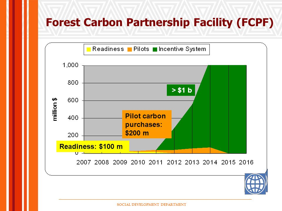 SOCIAL DEVELOPMENT DEPARTMENT Forest Carbon Partnership Facility (FCPF) Readiness: $100 m Pilot carbon purchases: $200 m > $1 b