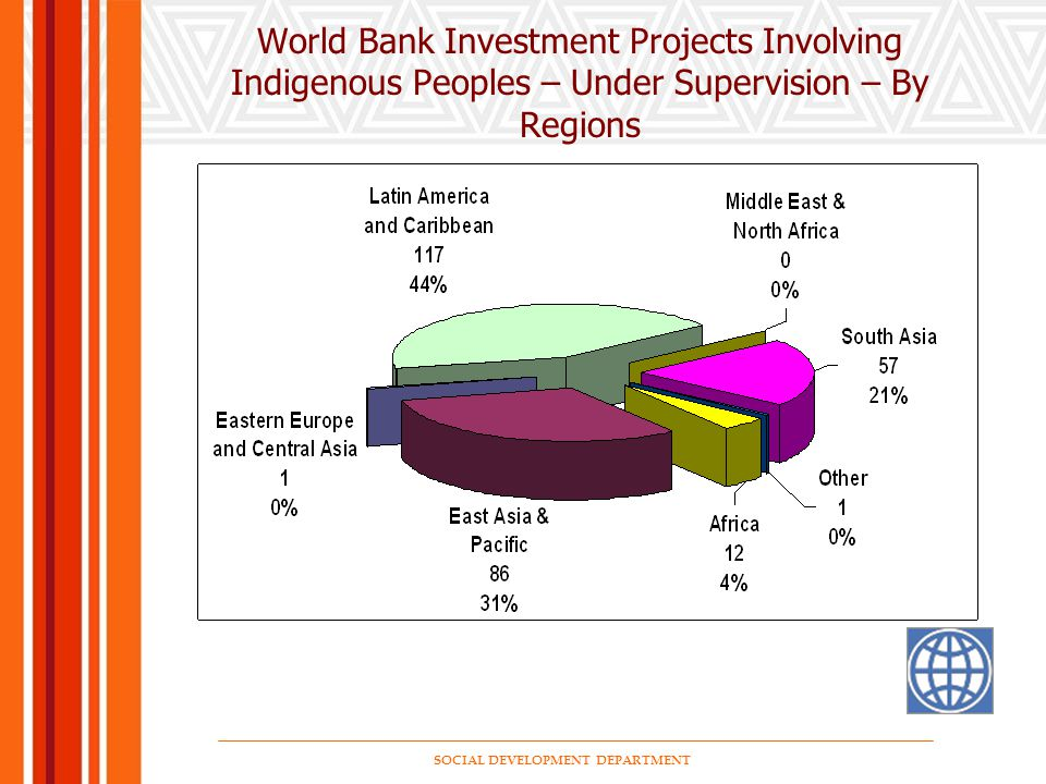 SOCIAL DEVELOPMENT DEPARTMENT World Bank Investment Projects Involving Indigenous Peoples – Under Supervision – By Regions