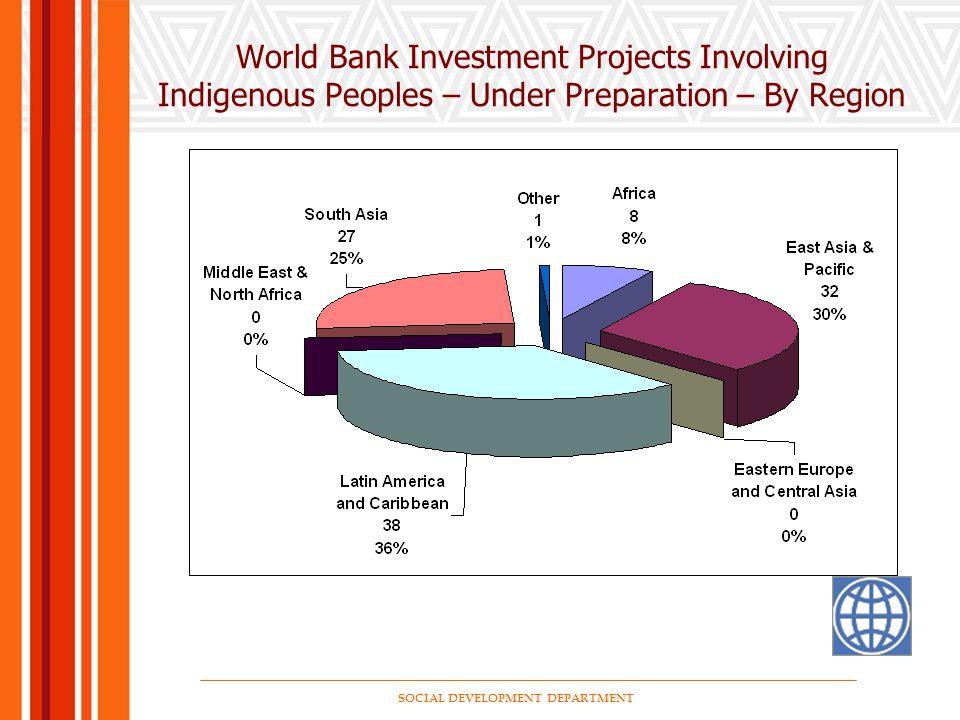 SOCIAL DEVELOPMENT DEPARTMENT World Bank Investment Projects Involving Indigenous Peoples – Under Preparation – By Region
