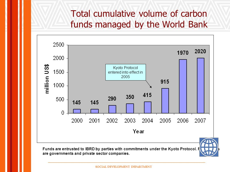 SOCIAL DEVELOPMENT DEPARTMENT Total cumulative volume of carbon funds managed by the World Bank Kyoto Protocol enters into effect Funds are entrusted to IBRD by parties with commitments under the Kyoto Protocol.