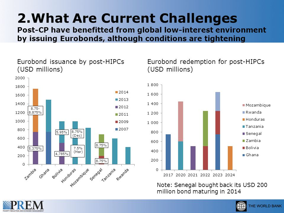 2.What Are Current Challenges Post-CP have benefitted from global low-interest environment by issuing Eurobonds, although conditions are tightening Eurobond issuance by post-HIPCs (USD millions) Eurobond redemption for post-HIPCs (USD millions) Note: Senegal bought back its USD 200 million bond maturing in 2014