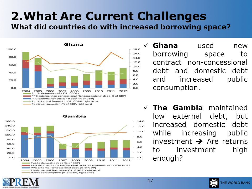 2.What Are Current Challenges What did countries do with increased borrowing space.