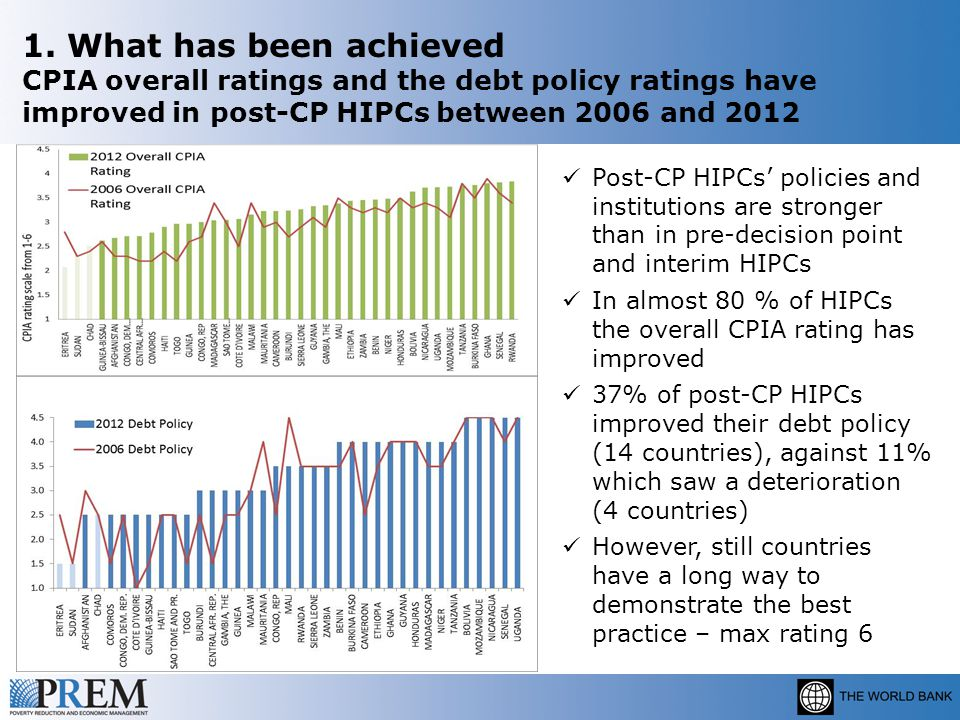 1. What has been achieved CPIA overall ratings and the debt policy ratings have improved in post-CP HIPCs between 2006 and 2012 Post-CP HIPCs' policie