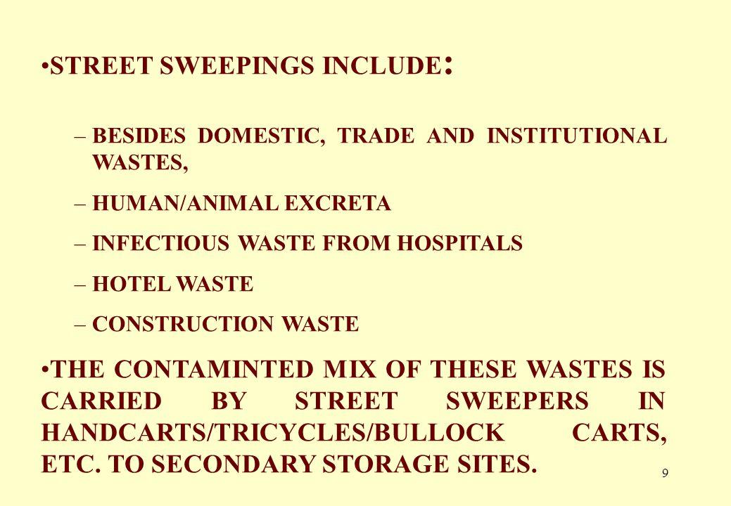 19 MANDATORY PROVISIONS UNDER MUNICIPAL SOLID WASTE (MANAGEMENT & HANDLING) RULES 2000