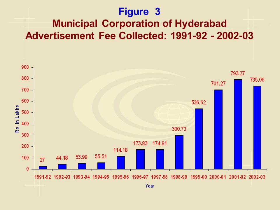 Figure 3 Municipal Corporation of Hyderabad Advertisement Fee Collected: 1991-92 - 2002-03