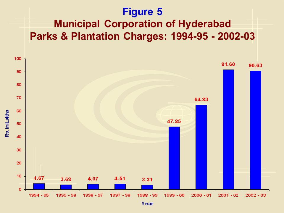 Figure 5 Municipal Corporation of Hyderabad Parks & Plantation Charges: 1994-95 - 2002-03