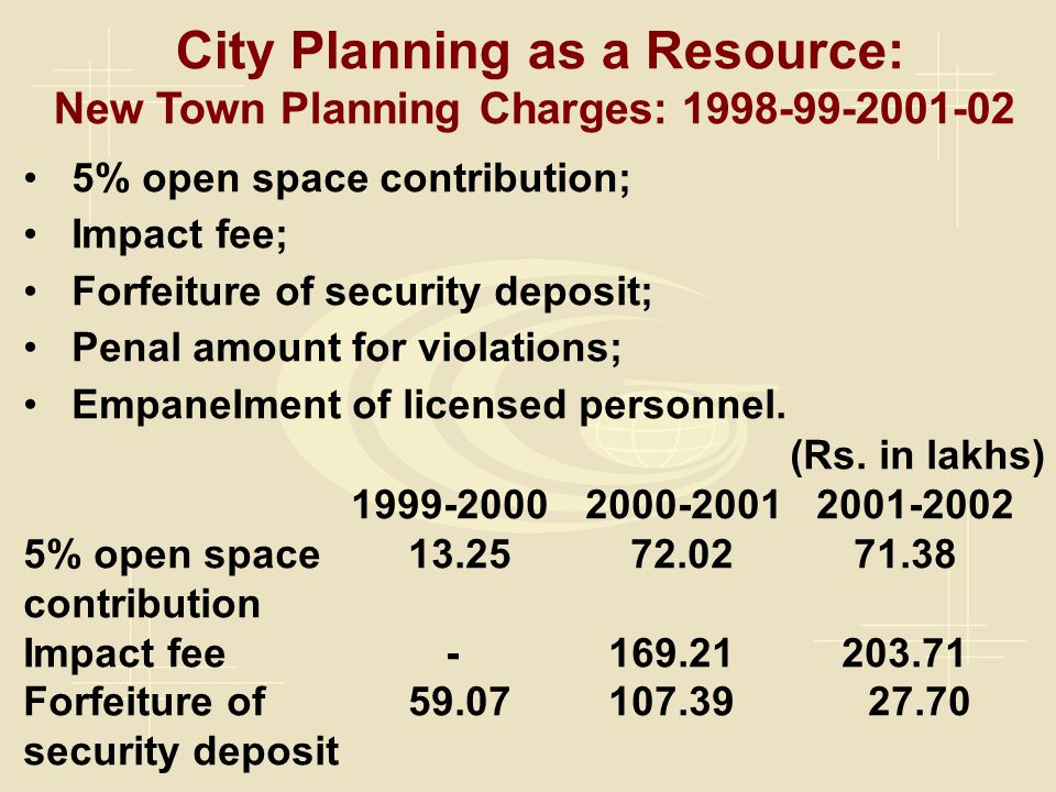 City Planning as a Resource: New Town Planning Charges: 1998-99-2001-02 5% open space contribution; Impact fee; Forfeiture of security deposit; Penal amount for violations; Empanelment of licensed personnel.