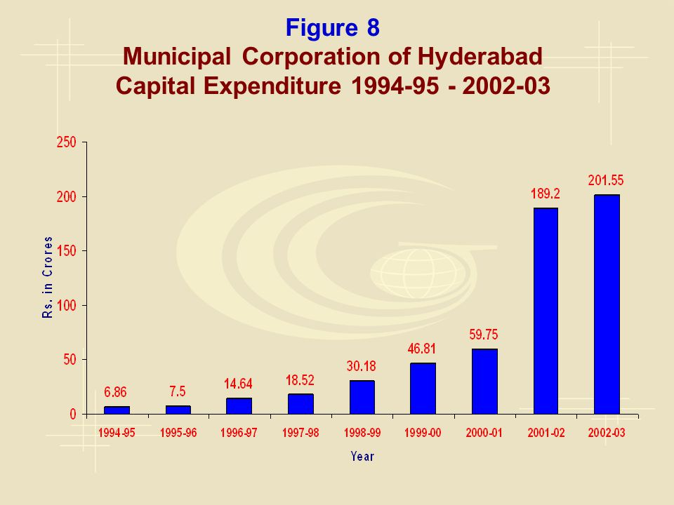 Figure 8 Municipal Corporation of Hyderabad Capital Expenditure 1994-95 - 2002-03