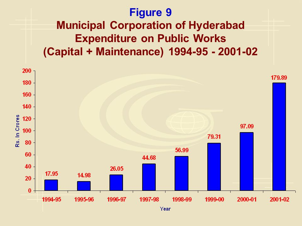 Figure 9 Municipal Corporation of Hyderabad Expenditure on Public Works (Capital + Maintenance) 1994-95 - 2001-02