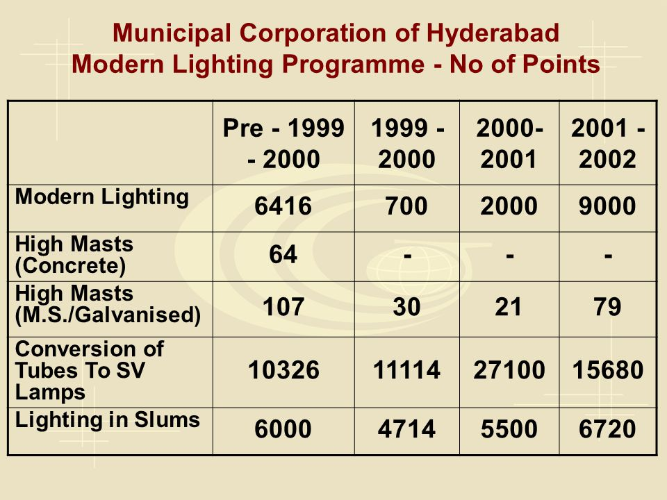 Municipal Corporation of Hyderabad Modern Lighting Programme - No of Points Pre - 1999 - 2000 1999 - 2000 2000- 2001 2001 - 2002 Modern Lighting 641670020009000 High Masts (Concrete) 64--- High Masts (M.S./Galvanised) 107302179 Conversion of Tubes To SV Lamps 10326111142710015680 Lighting in Slums 6000471455006720