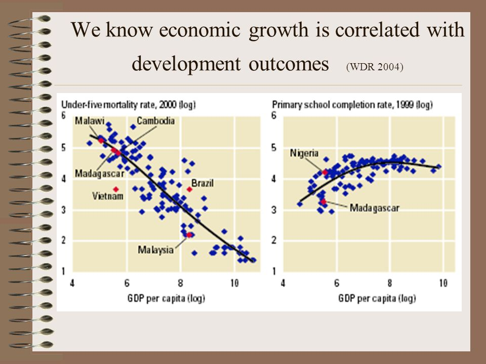 We know economic growth is correlated with development outcomes (WDR 2004)