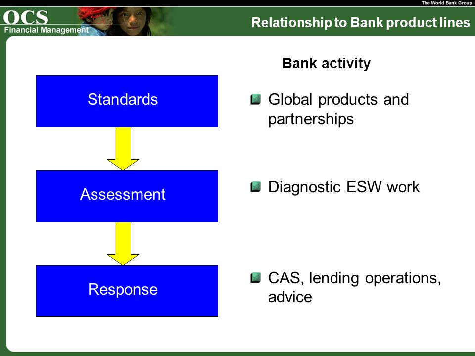 Global products and partnerships Diagnostic ESW work CAS, lending operations, advice Standards Assessment Response Bank activity Relationship to Bank product lines