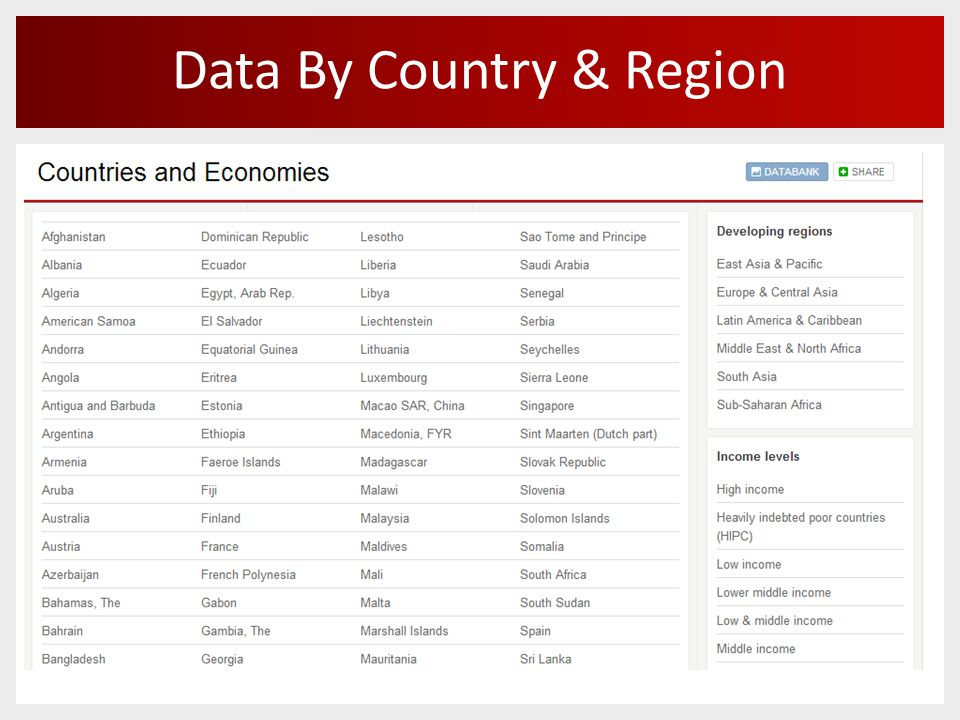 Data By Country & Region