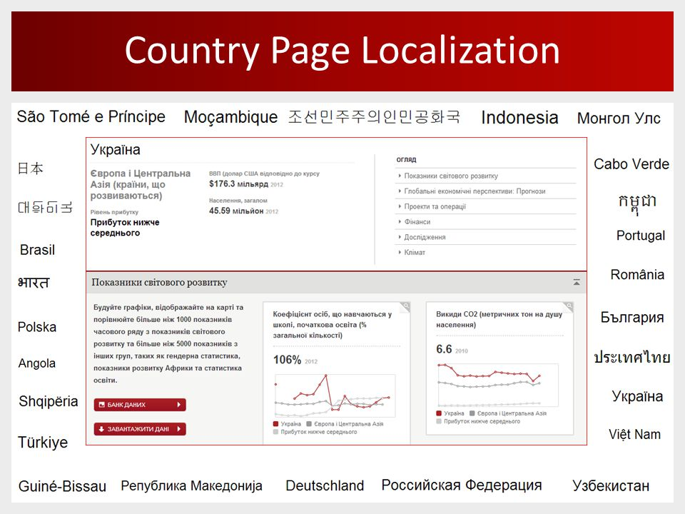 Country Page Localization