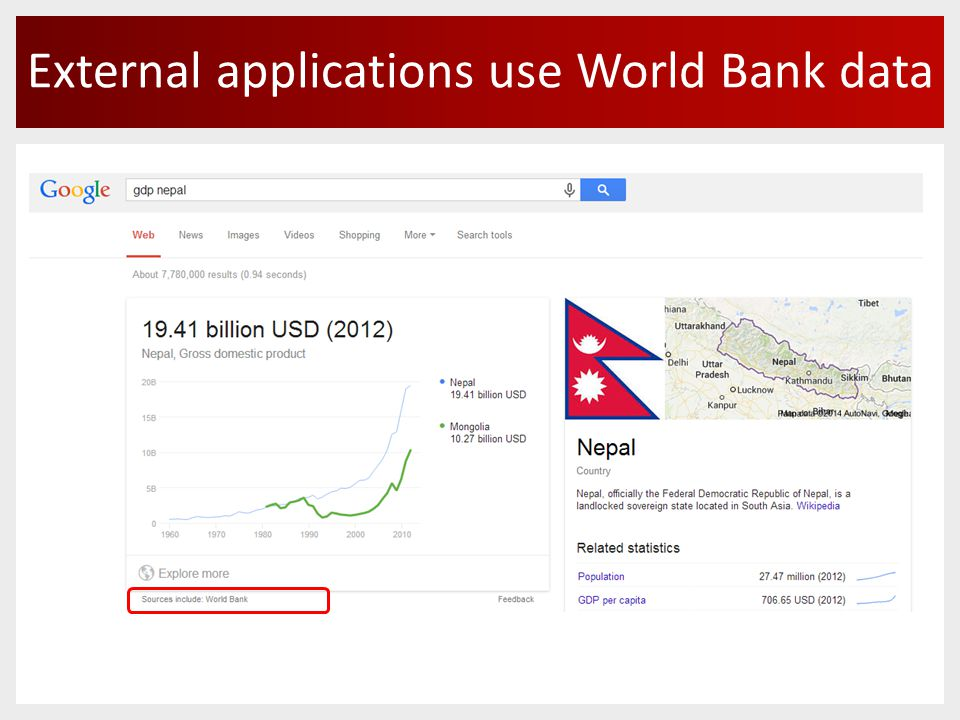 External applications use World Bank data