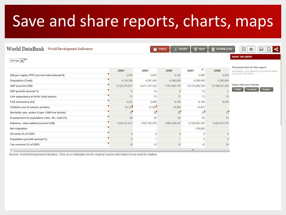 Save and share reports, charts, maps