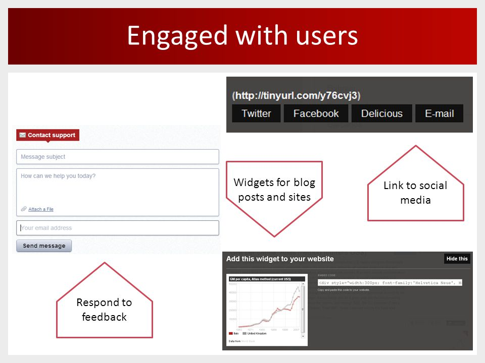 Engaged with users Link to social media Widgets for blog posts and sites Respond to feedback