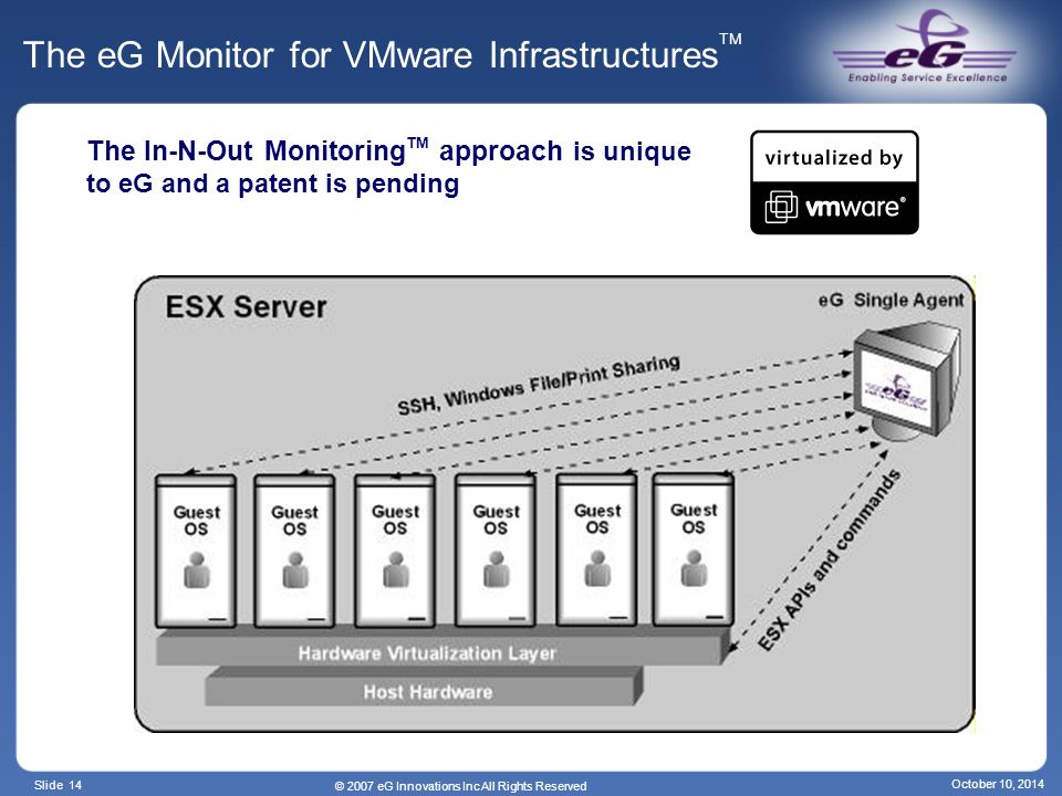 Slide 14 © 2007 eG Innovations Inc All Rights Reserved October 10, 2014 The eG Monitor for VMware Infrastructures TM The In-N-Out Monitoring TM approach is unique to eG and a patent is pending