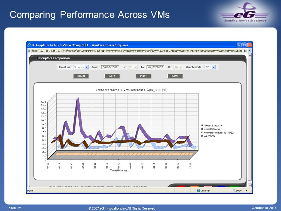 Slide 21 © 2007 eG Innovations Inc All Rights Reserved October 10, 2014 Comparing Performance Across VMs