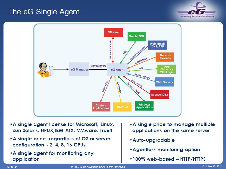 Slide 24 © 2007 eG Innovations Inc All Rights Reserved October 10, 2014 The eG Single Agent A single agent license for Microsoft, Linux, Sun Solaris, HPUX,IBM AIX, VMware, Tru64 A single price, regardless of OS or server configuration - 2, 4, 8, 16 CPUs A single agent for monitoring any application A single price to manage multiple applications on the same server Auto-upgradable Agentless monitoring option 100% web-based – HTTP/HTTPS