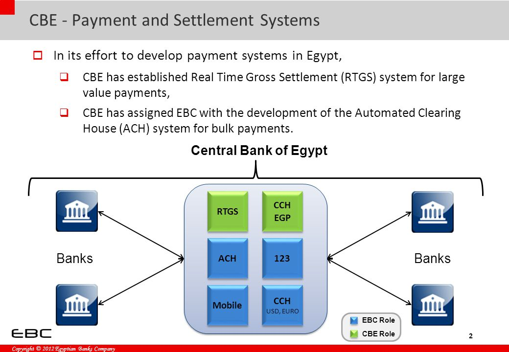 Copyright © 2012 Egyptian Banks Company CBE - Payment and Settlement Systems  In its effort to develop payment systems in Egypt,  CBE has established Real Time Gross Settlement (RTGS) system for large value payments,  CBE has assigned EBC with the development of the Automated Clearing House (ACH) system for bulk payments.