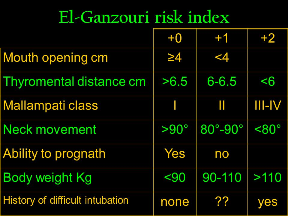 El-Ganzouri risk index Mouth opening cm≥4<4 Thyromental distance cm> <6 Mallampati classIIIIII-IV Neck movement>90°80°-90°<80° Ability to prognathYesno Body weight Kg< >110 History of difficult intubation none yes