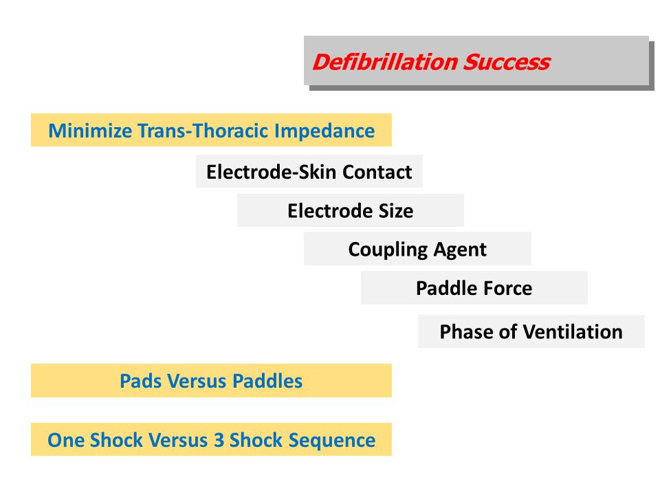 Defibrillation Success Minimize Trans-Thoracic Impedance Electrode-Skin Contact Electrode Size Coupling Agent Paddle Force Phase of Ventilation Pads V