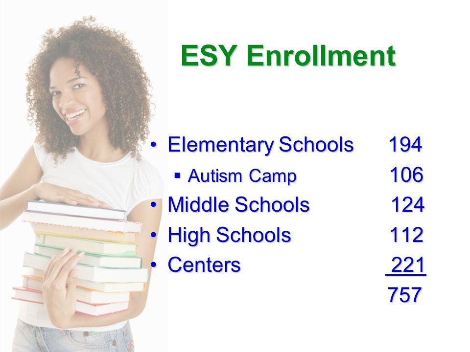 ESY Enrollment Elementary Schools 194Elementary Schools 194  Autism Camp 106 Middle Schools 124Middle Schools 124 High Schools 112High Schools 112 Centers 221Centers 221 757 757