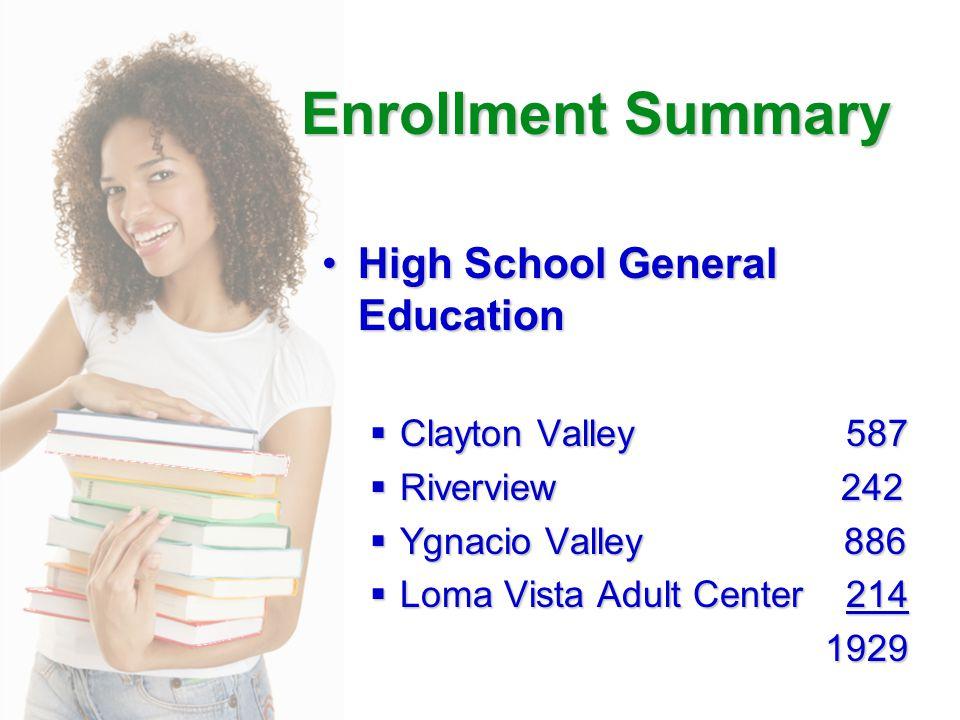 Enrollment Summary High School General EducationHigh School General Education  Clayton Valley 587  Riverview 242  Ygnacio Valley 886  Loma Vista Adult Center 214 1929 1929