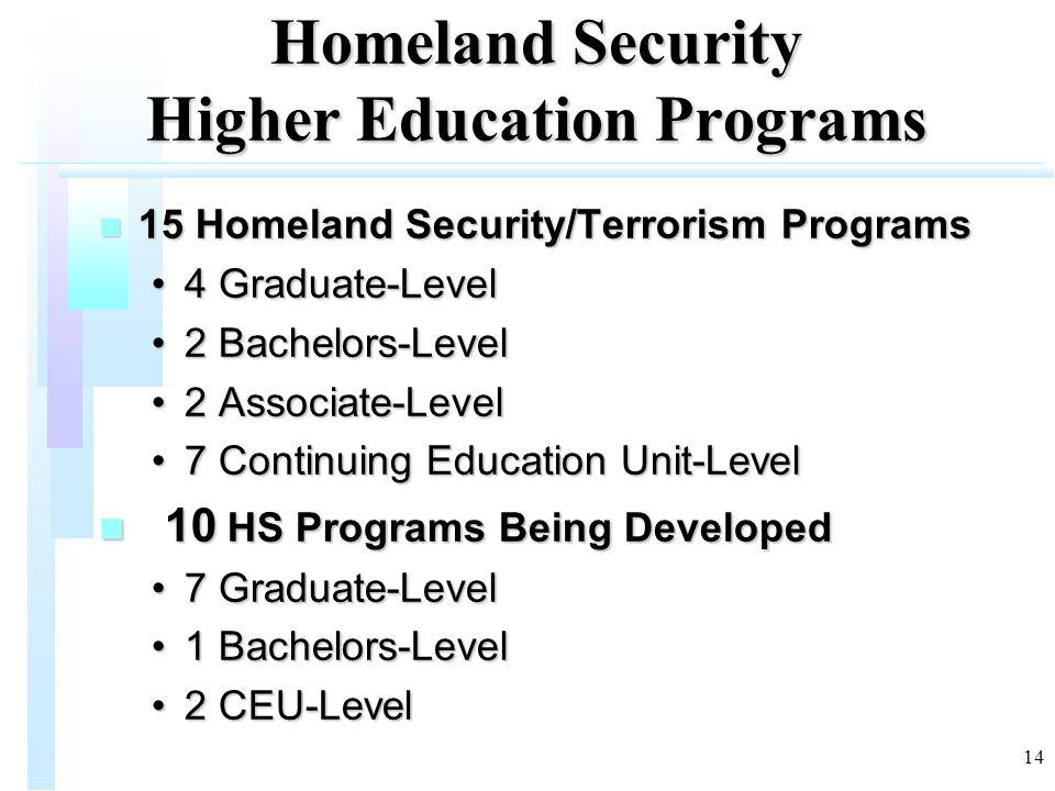 14 Homeland Security Higher Education Programs n 15 Homeland Security/Terrorism Programs 4 Graduate-Level4 Graduate-Level 2 Bachelors-Level2 Bachelors-Level 2 Associate-Level2 Associate-Level 7 Continuing Education Unit-Level7 Continuing Education Unit-Level n 10 HS Programs Being Developed 7 Graduate-Level7 Graduate-Level 1 Bachelors-Level1 Bachelors-Level 2 CEU-Level2 CEU-Level