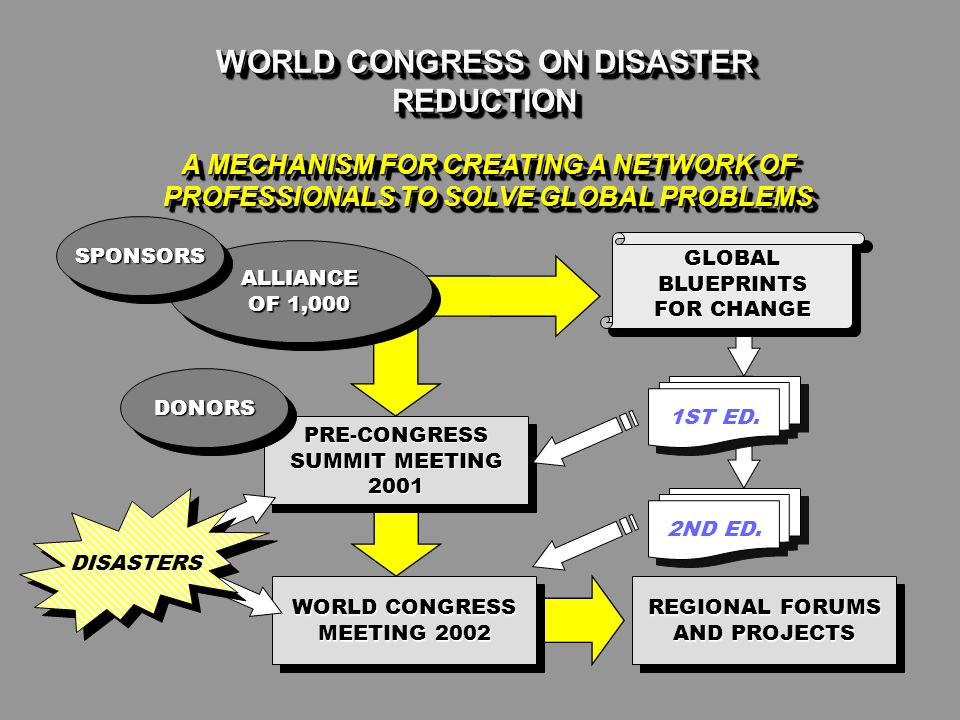 WORLD CONGRESS ON DISASTER REDUCTION A MECHANISM FOR CREATING A NETWORK OF PROFESSIONALS TO SOLVE GLOBAL PROBLEMS ALLIANCE OF 1,000 SPONSORSSPONSORS PRE-CONGRESS SUMMIT MEETING 2001 DONORSDONORS GLOBAL BLUEPRINTS FOR CHANGE REGIONAL FORUMS AND PROJECTS 1ST ED.