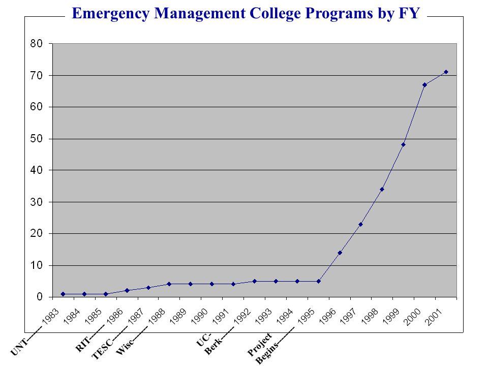 Wisc------- TESC------- RIT------- UNT------- Project Begins-------- UC- Berk------ Emergency Management College Programs by FY