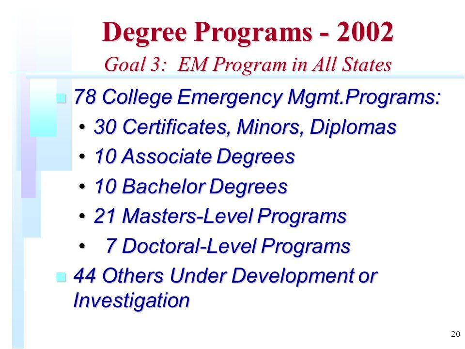 20 Degree Programs - 2002 Goal 3: EM Program in All States n 78 College Emergency Mgmt.Programs: 30 Certificates, Minors, Diplomas30 Certificates, Minors, Diplomas 10 Associate Degrees10 Associate Degrees 10 Bachelor Degrees10 Bachelor Degrees 21 Masters-Level Programs21 Masters-Level Programs 7 Doctoral-Level Programs 7 Doctoral-Level Programs n 44 Others Under Development or Investigation