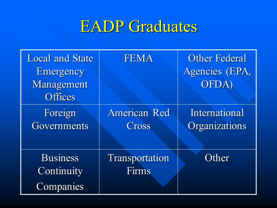 EADP Graduates Local and State Emergency Management Offices FEMA Other Federal Agencies (EPA, OFDA) Foreign Governments American Red Cross International Organizations Business Continuity Companies Transportation Firms Other