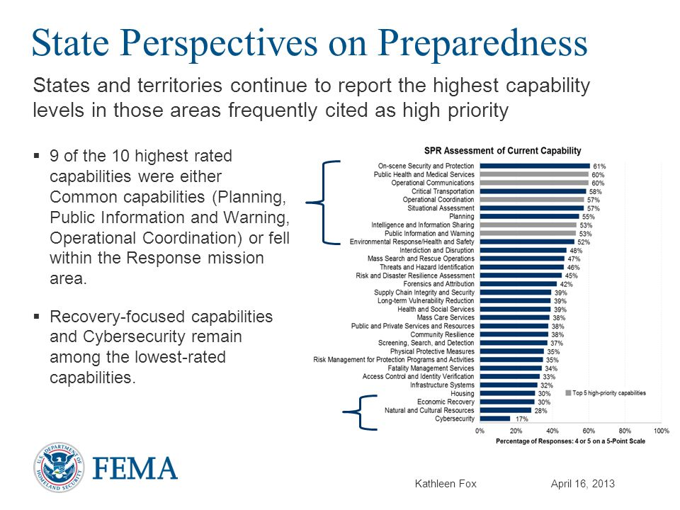 Kathleen FoxApril 16, 2013 State Perspectives on Preparedness States and territories continue to report the highest capability levels in those areas frequently cited as high priority  9 of the 10 highest rated capabilities were either Common capabilities (Planning, Public Information and Warning, Operational Coordination) or fell within the Response mission area.