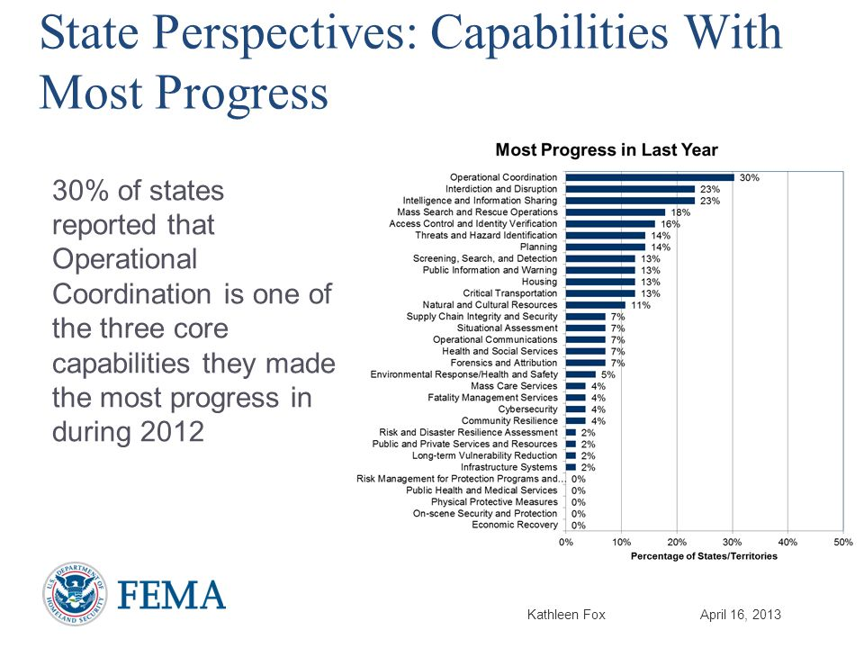 Kathleen FoxApril 16, 2013 State Perspectives: Capabilities With Most Progress 30% of states reported that Operational Coordination is one of the three core capabilities they made the most progress in during 2012